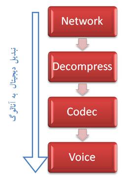 [تصویر:  DAC.jpg]