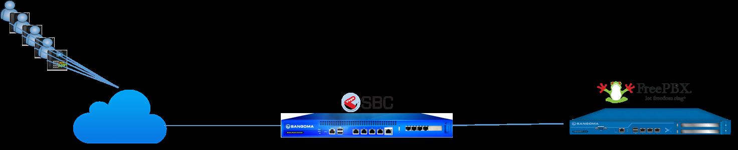 راه اندازی TLS/SRTP بر روی Sangoma SBC