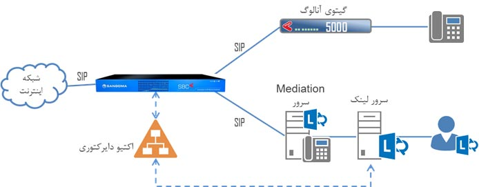 VoIP-Security سنگوما