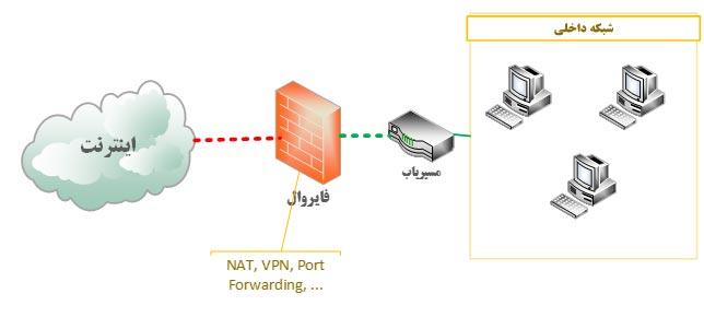 امنیت ویپ NAT