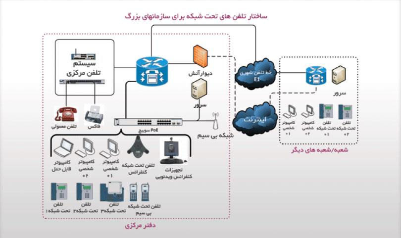 ساختار سیستم های تلفنی تحت شبکه – سازمان های بزرگ